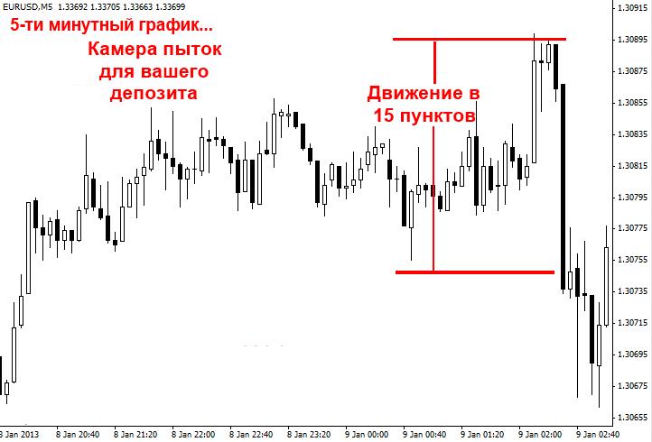 дейтрейдинг и шум рынка
