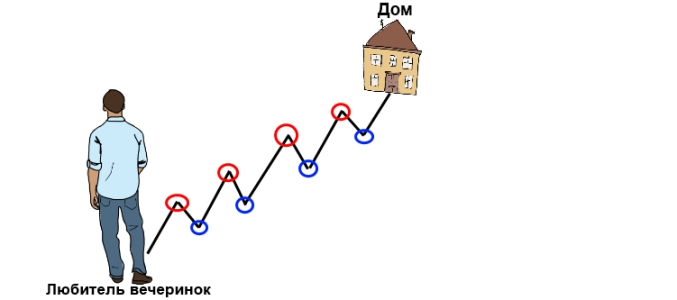 определение тренда на форекс