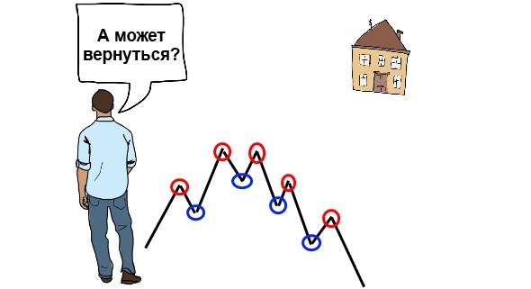 торговля на разворот тренда