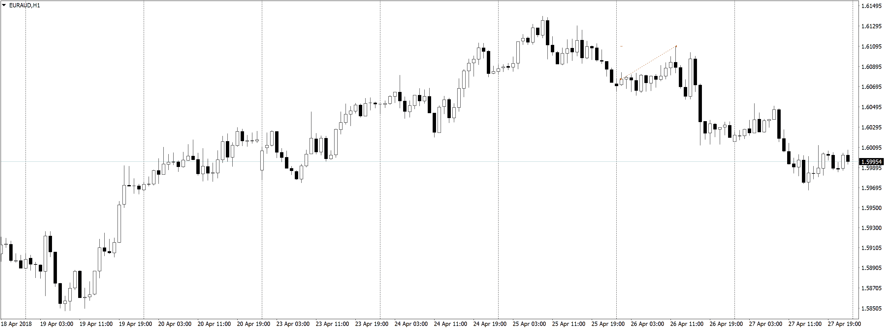 EURAUDH1 Трейдинг по часовым графикам, немного сделок, спокойная торговля