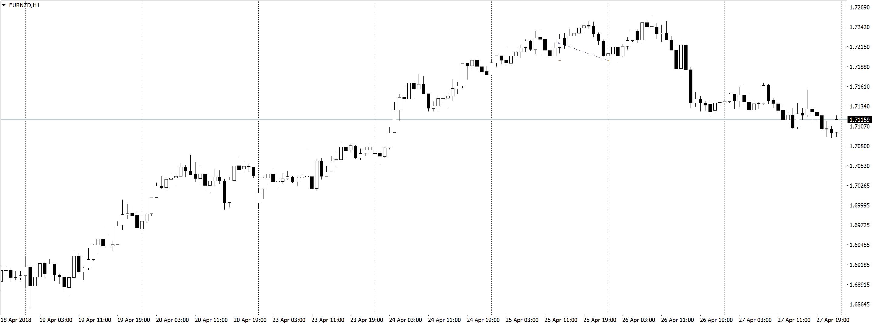 EURNZDH1 Трейдинг по часовым графикам, немного сделок, спокойная торговля