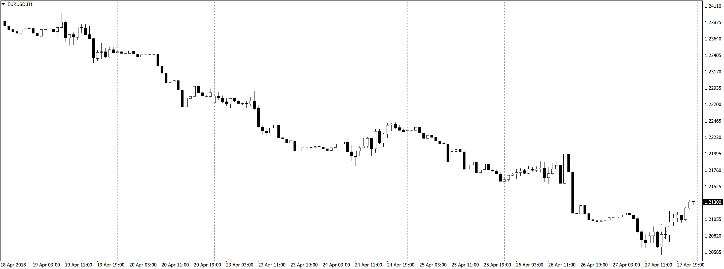 EURUSDH1 2 Трейдинг по часовым графикам, немного сделок, спокойная торговля