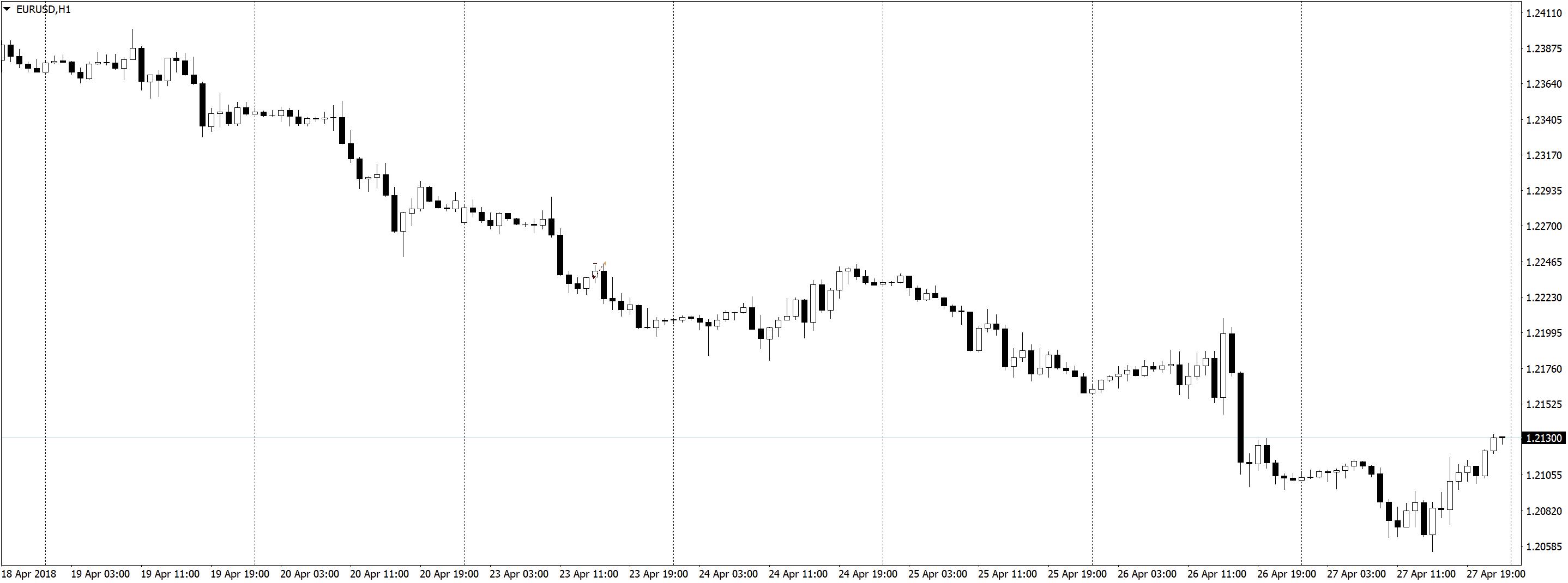 EURUSDH1 Трейдинг по часовым графикам, немного сделок, спокойная торговля