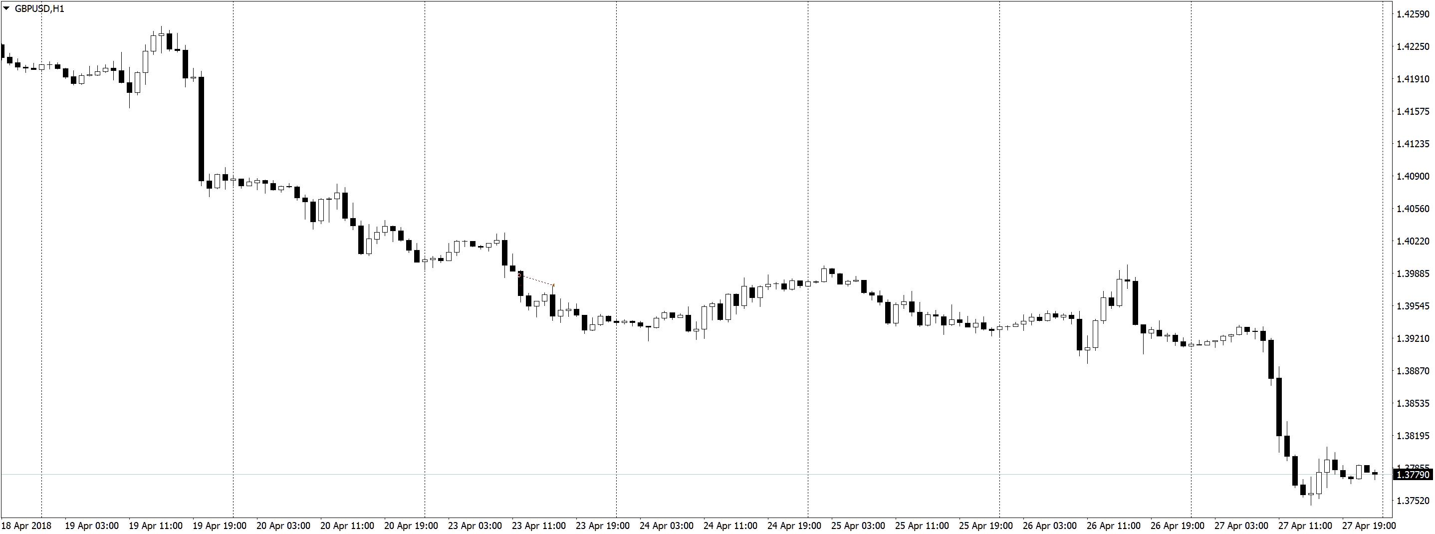 GBPUSDH1 2 Трейдинг по часовым графикам, немного сделок, спокойная торговля