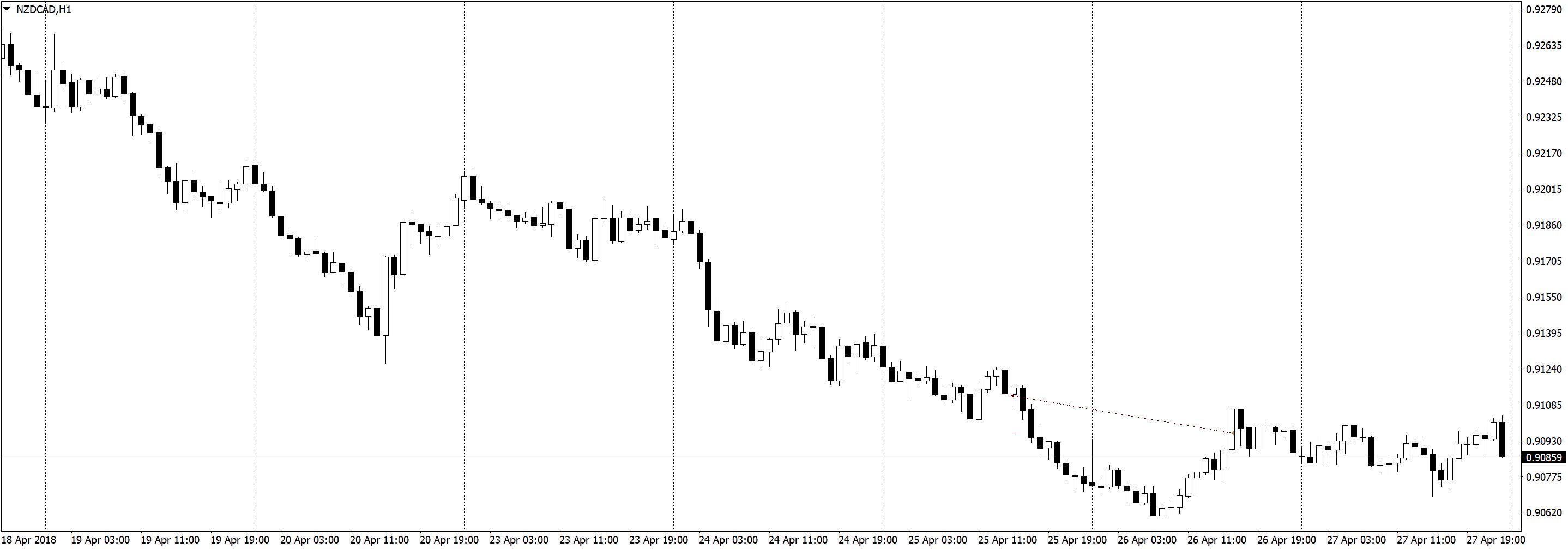 NZDCADH1 Трейдинг по часовым графикам, немного сделок, спокойная торговля