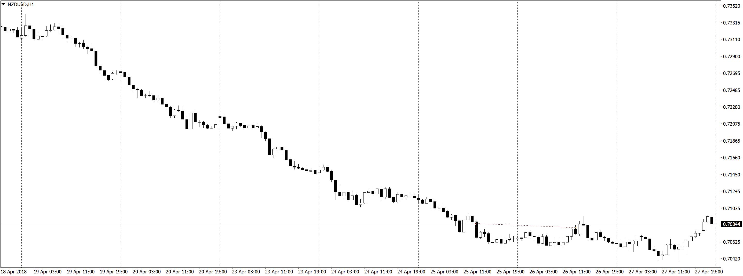 NZDUSDH1 Трейдинг по часовым графикам, немного сделок, спокойная торговля