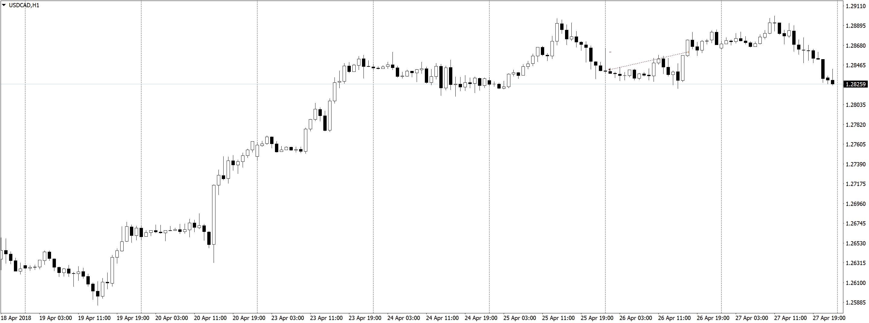 USDCADH1 2 Трейдинг по часовым графикам, немного сделок, спокойная торговля