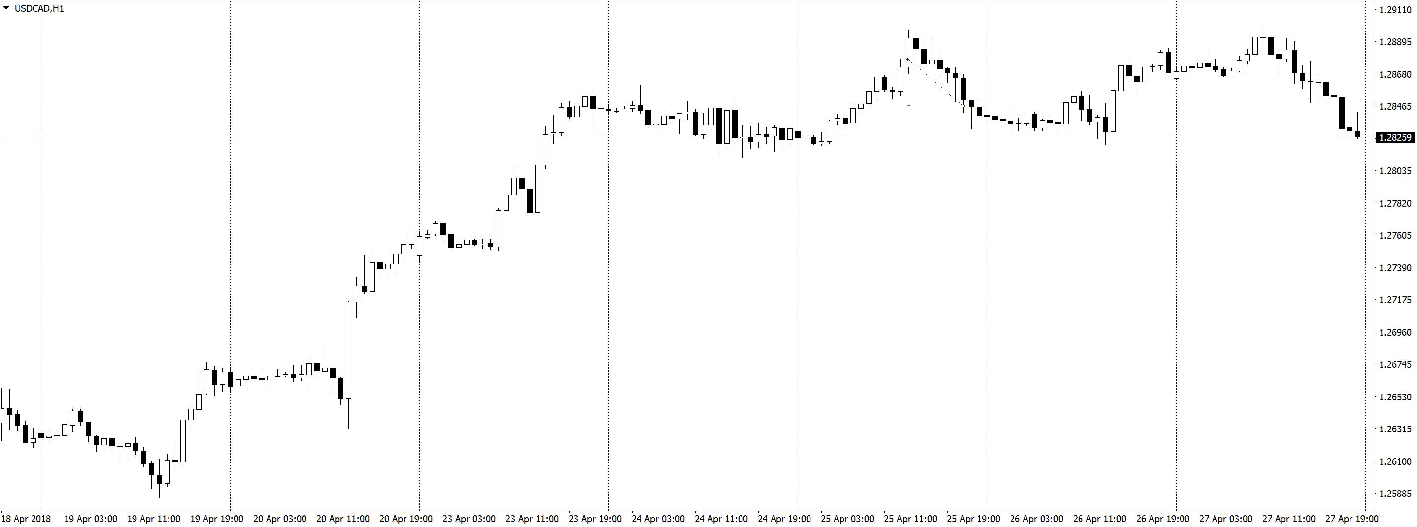 USDCADH1 Трейдинг по часовым графикам, немного сделок, спокойная торговля