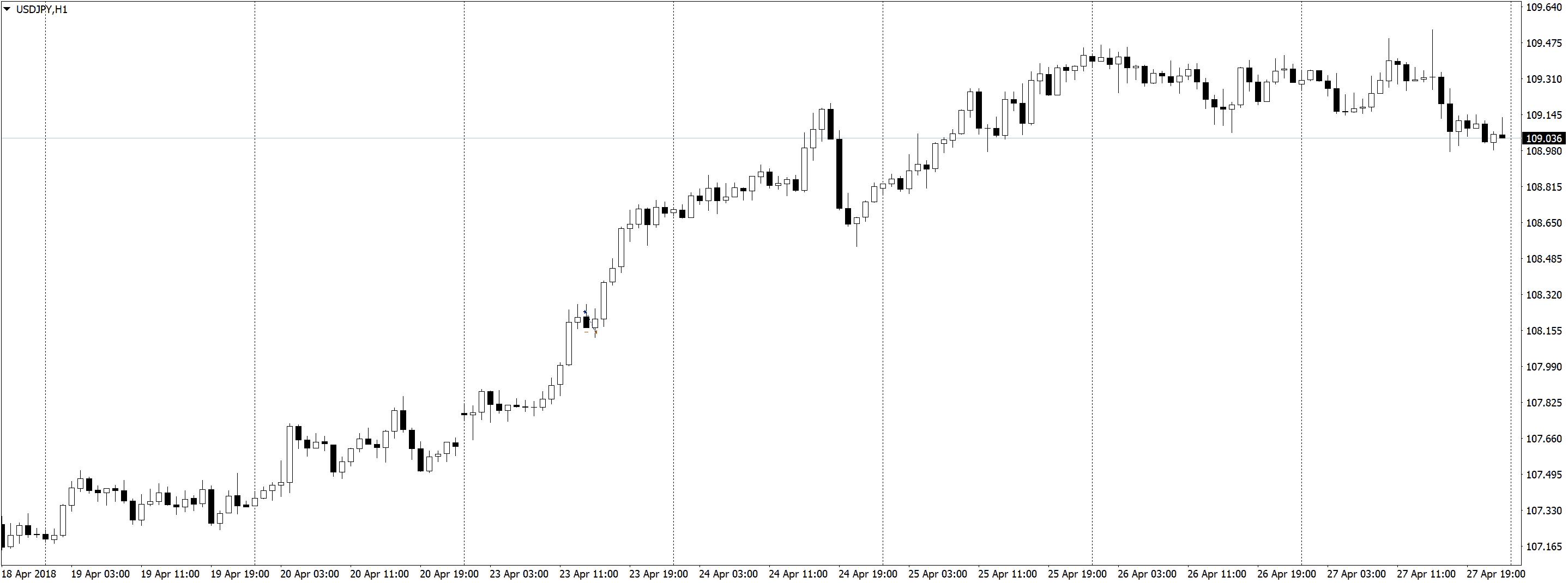 USDJPYH1 Трейдинг по часовым графикам, немного сделок, спокойная торговля