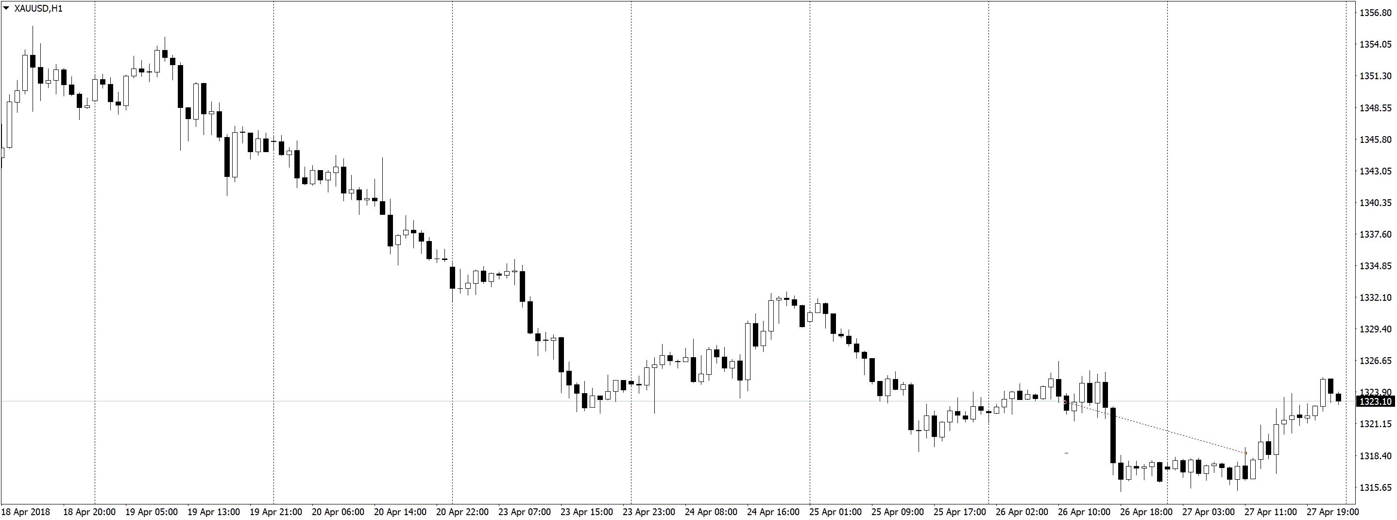 XAUUSDH1 Трейдинг по часовым графикам, немного сделок, спокойная торговля