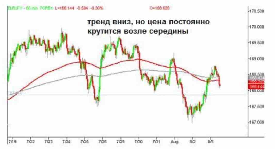 09 Базовое руководство по торговле прайс экшн