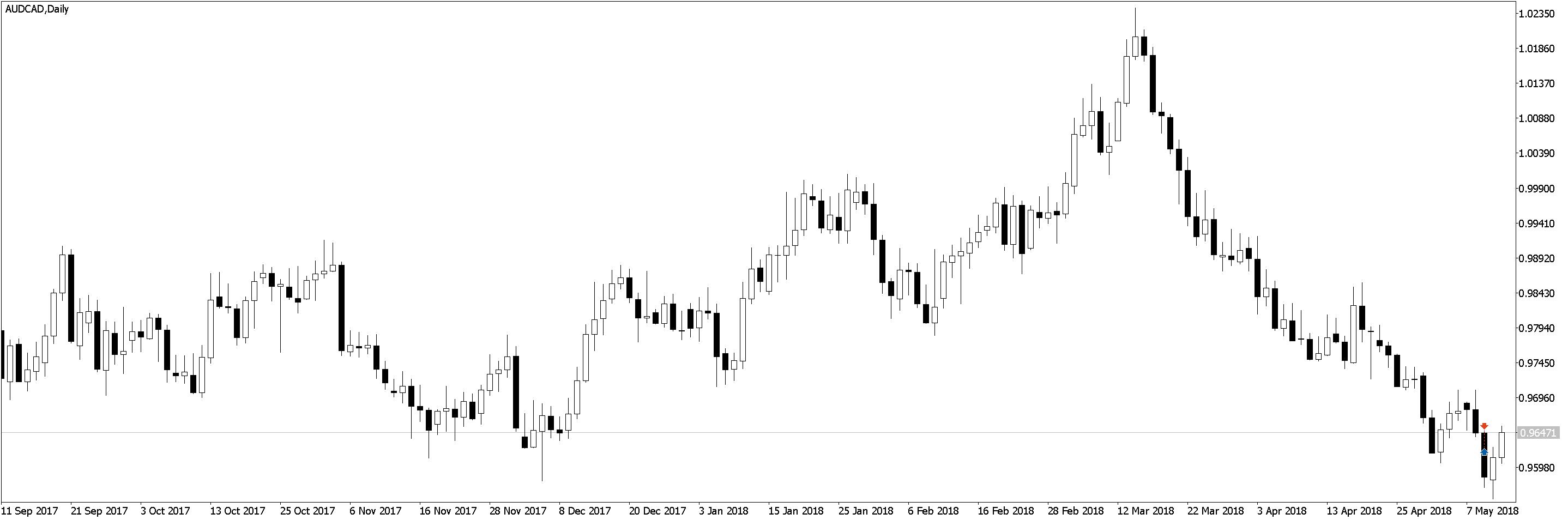 AUDCADDaily Положительная доходность в трейдинге, торговле по M5 и M1