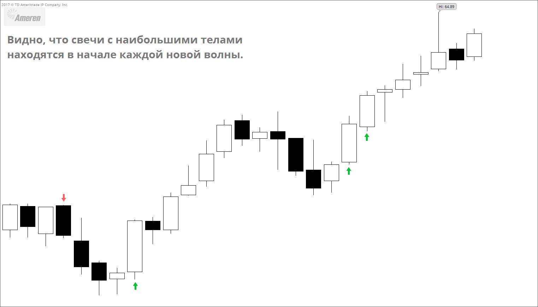 Candlestick beginner 03 Анализ японских свечей