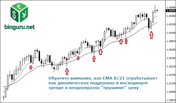 EMA dynamic support Тренды