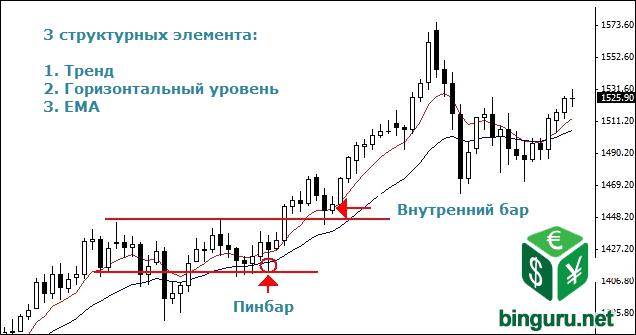 EMA price action Тренды