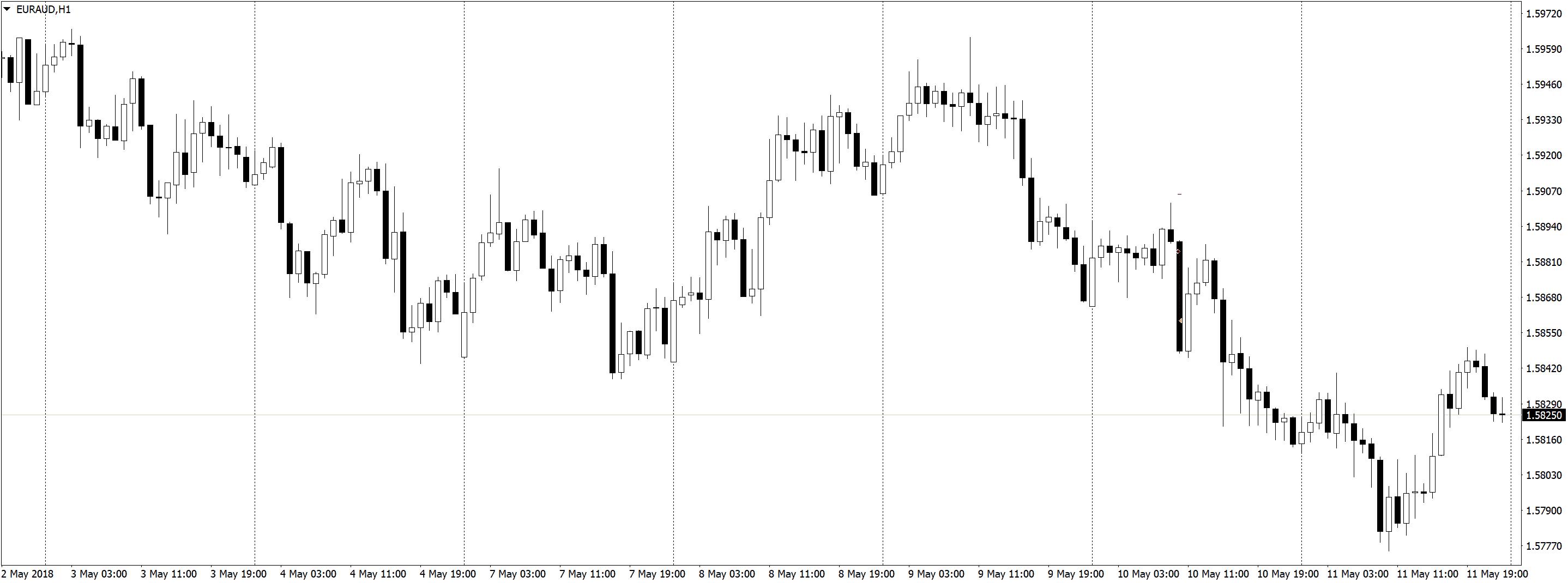 EURAUDH1 1 Положительная доходность в трейдинге, торговле по M5 и M1