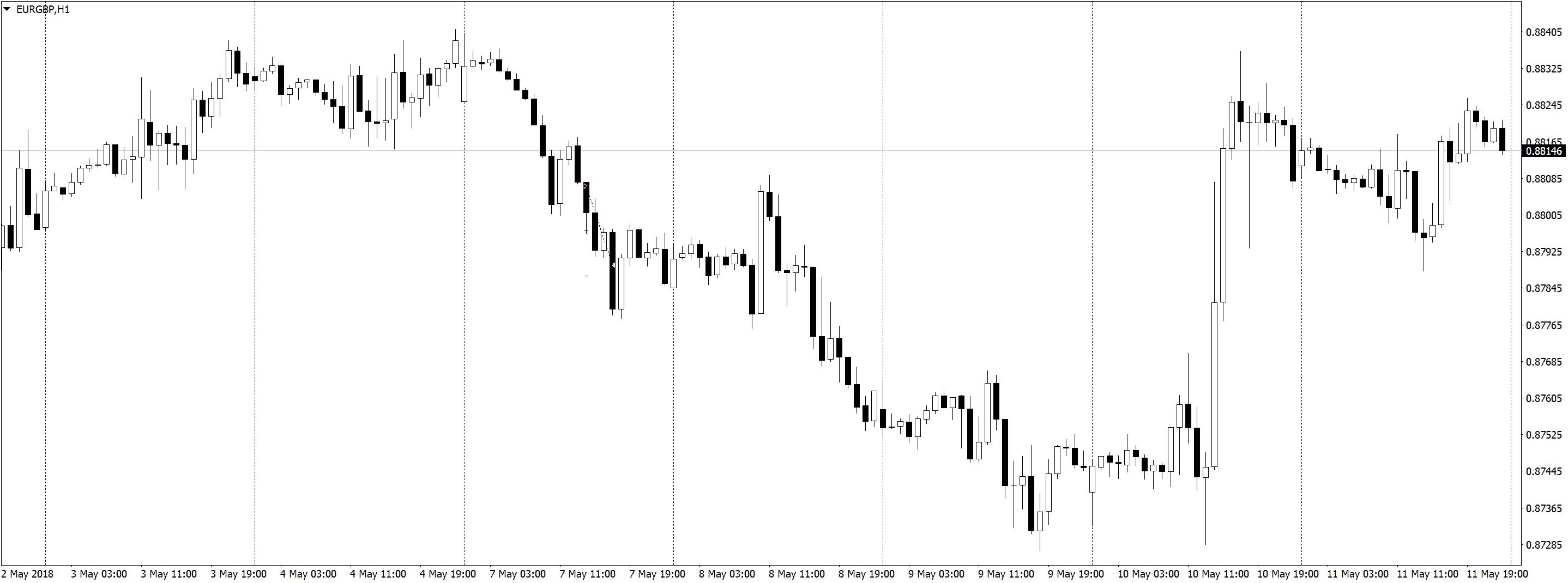 EURGBPH1 Положительная доходность в трейдинге, торговле по M5 и M1
