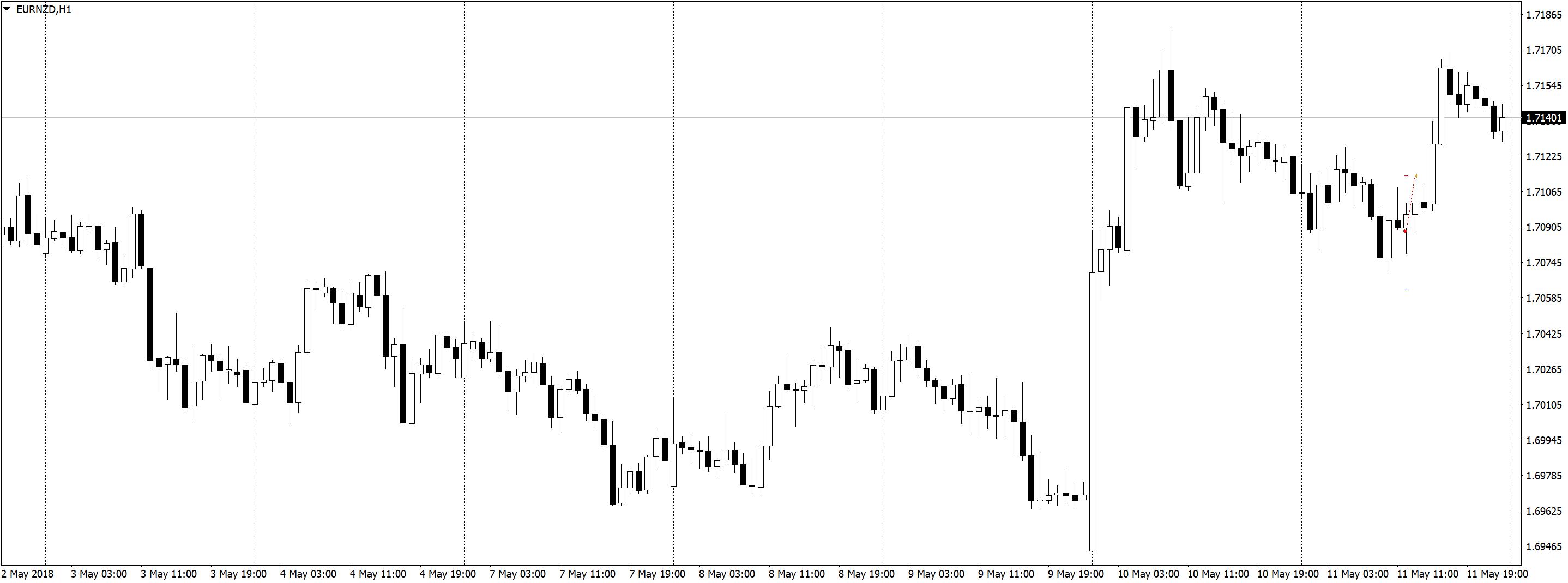 EURNZDH1 Положительная доходность в трейдинге, торговле по M5 и M1