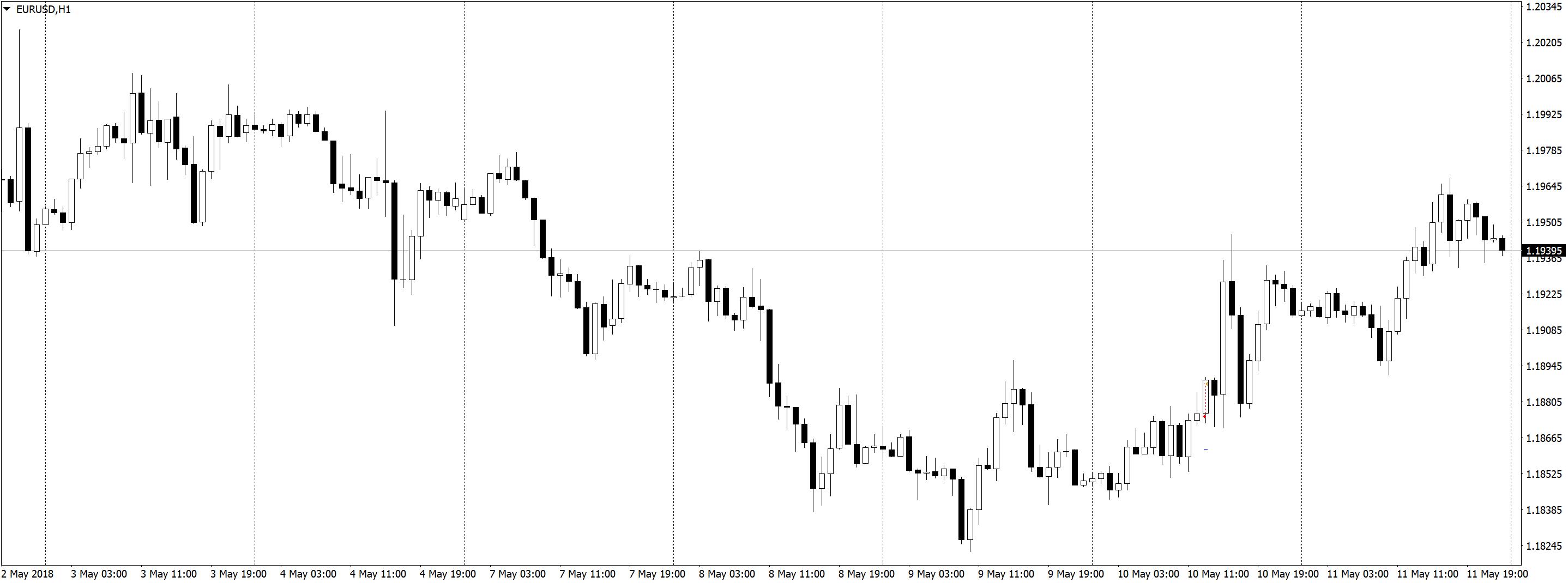 EURUSDH1 Положительная доходность в трейдинге, торговле по M5 и M1