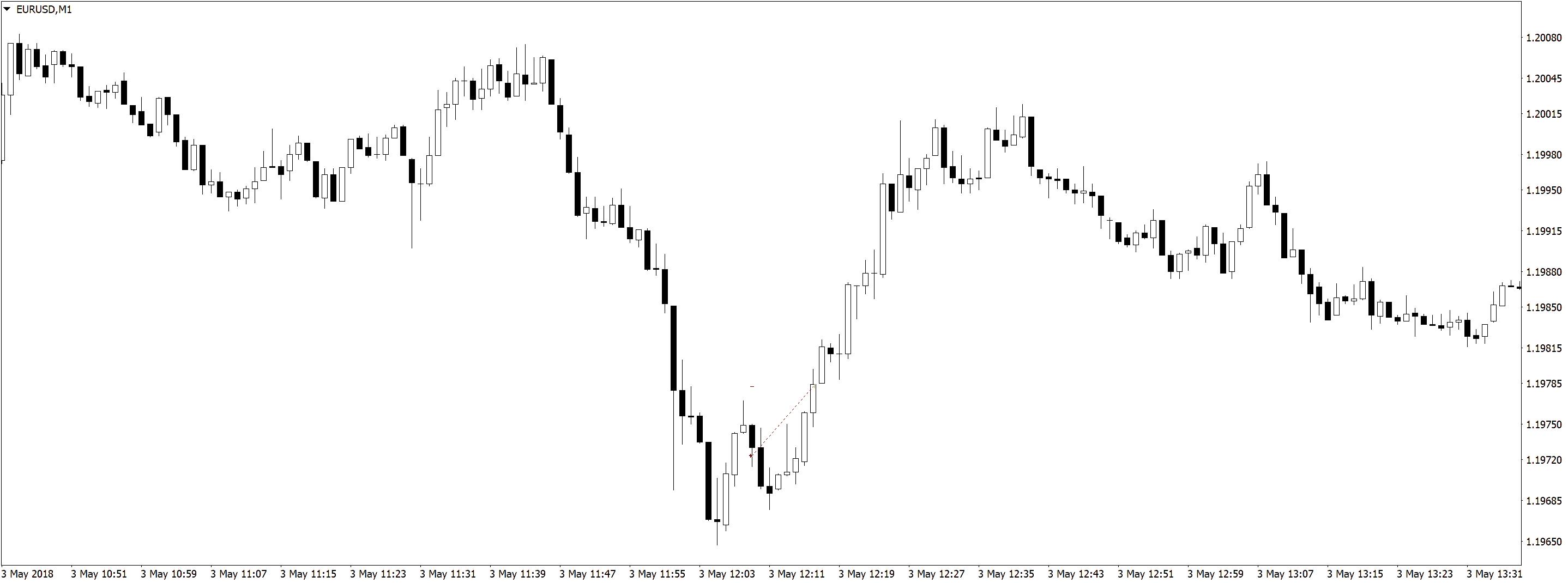 EURUSDM1 2 Результаты в трейдинге на форекс, разделение депозита, скальпинг