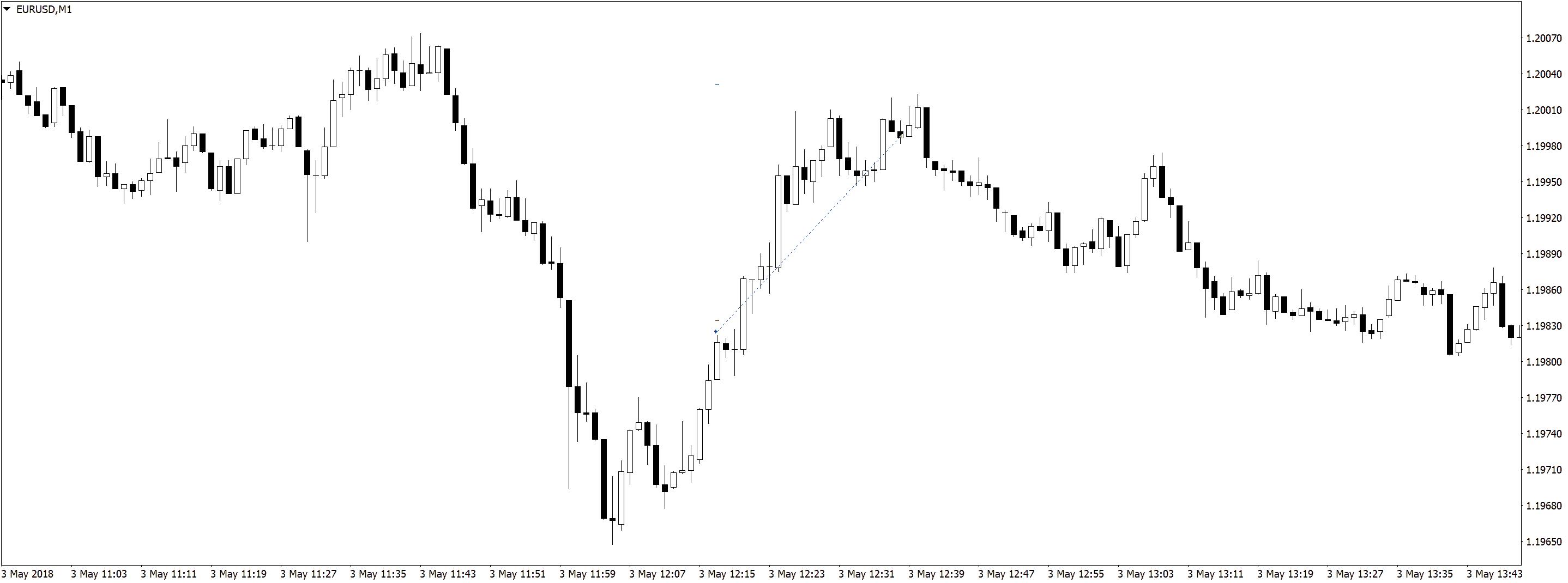 EURUSDM1 3 Результаты в трейдинге на форекс, разделение депозита, скальпинг