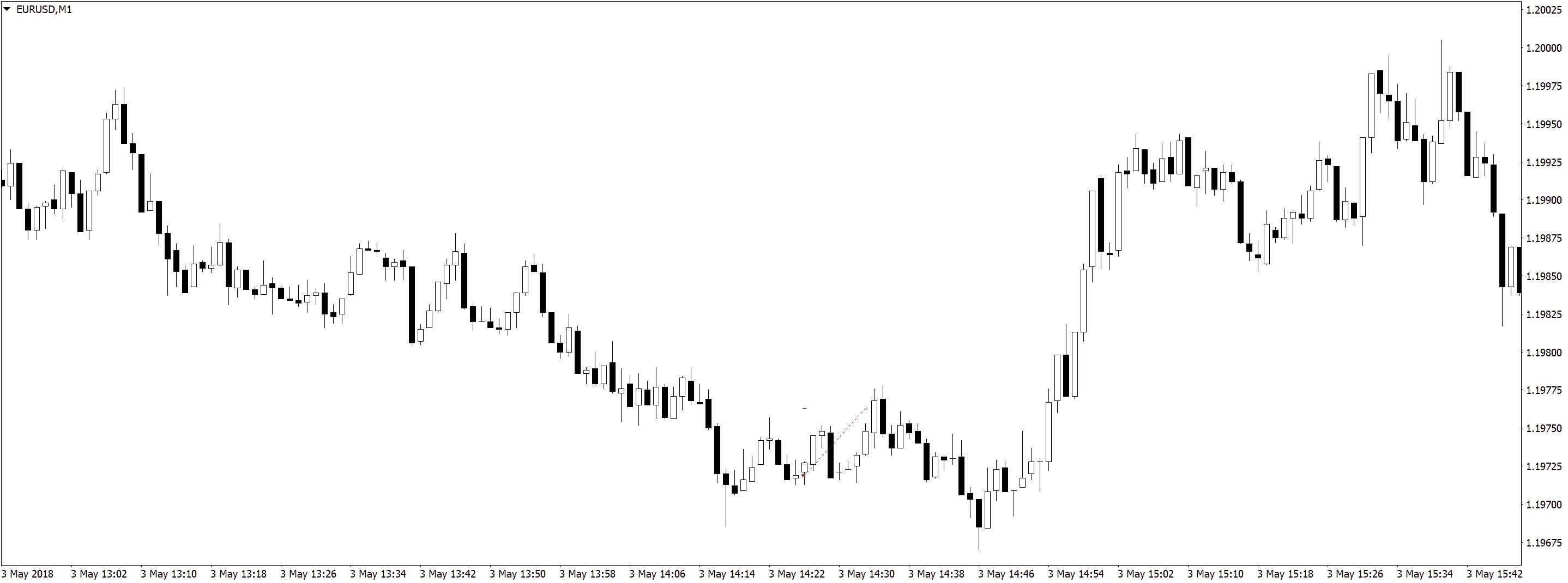EURUSDM1 5 Результаты в трейдинге на форекс, разделение депозита, скальпинг