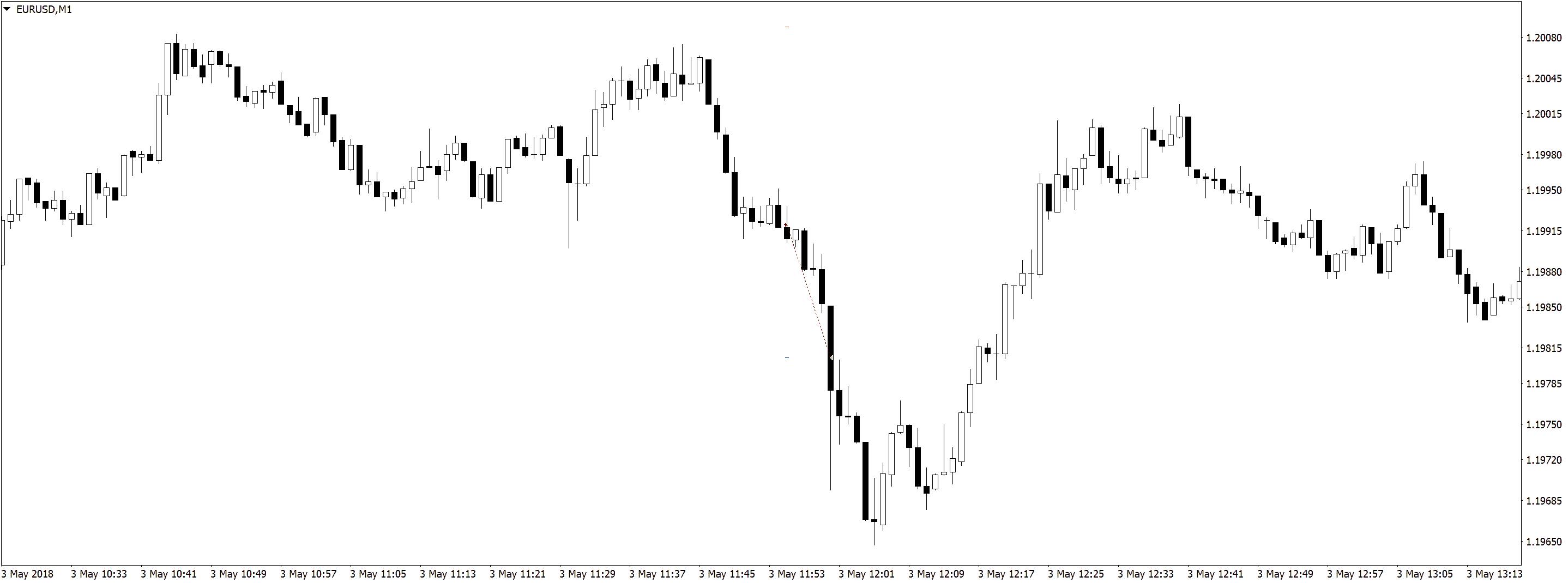 EURUSDM1 Результаты в трейдинге на форекс, разделение депозита, скальпинг