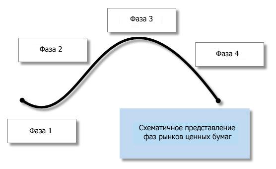 Fazy rynka 4 фазы рынка