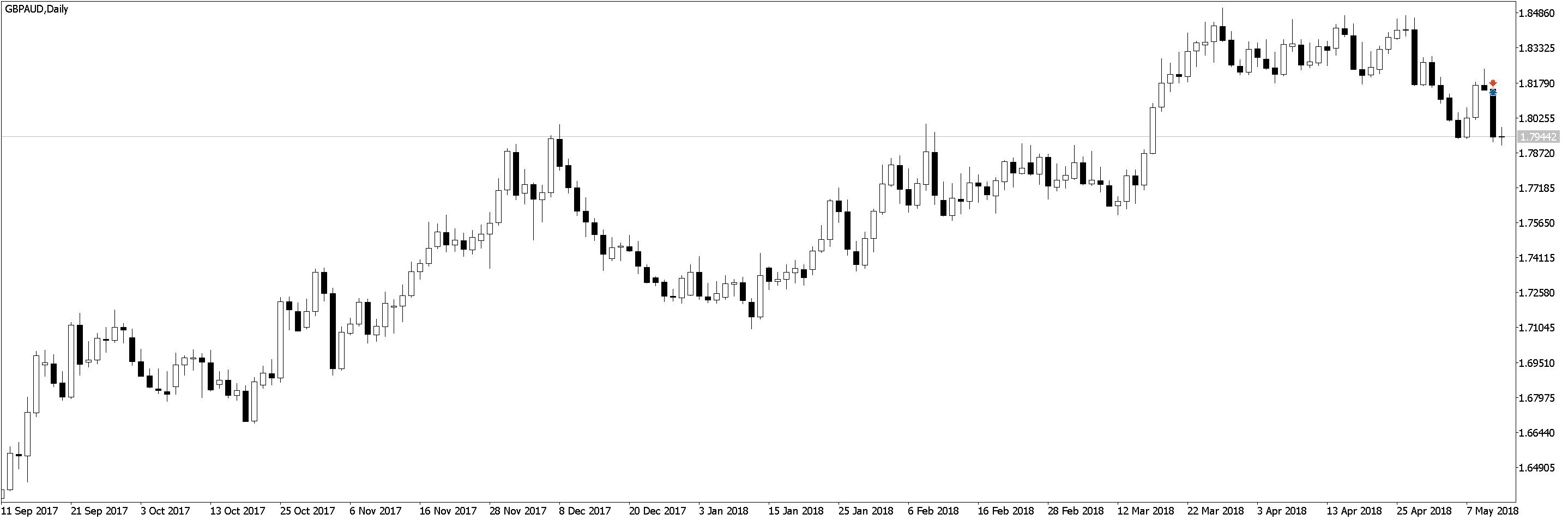 GBPAUDDaily Положительная доходность в трейдинге, торговле по M5 и M1