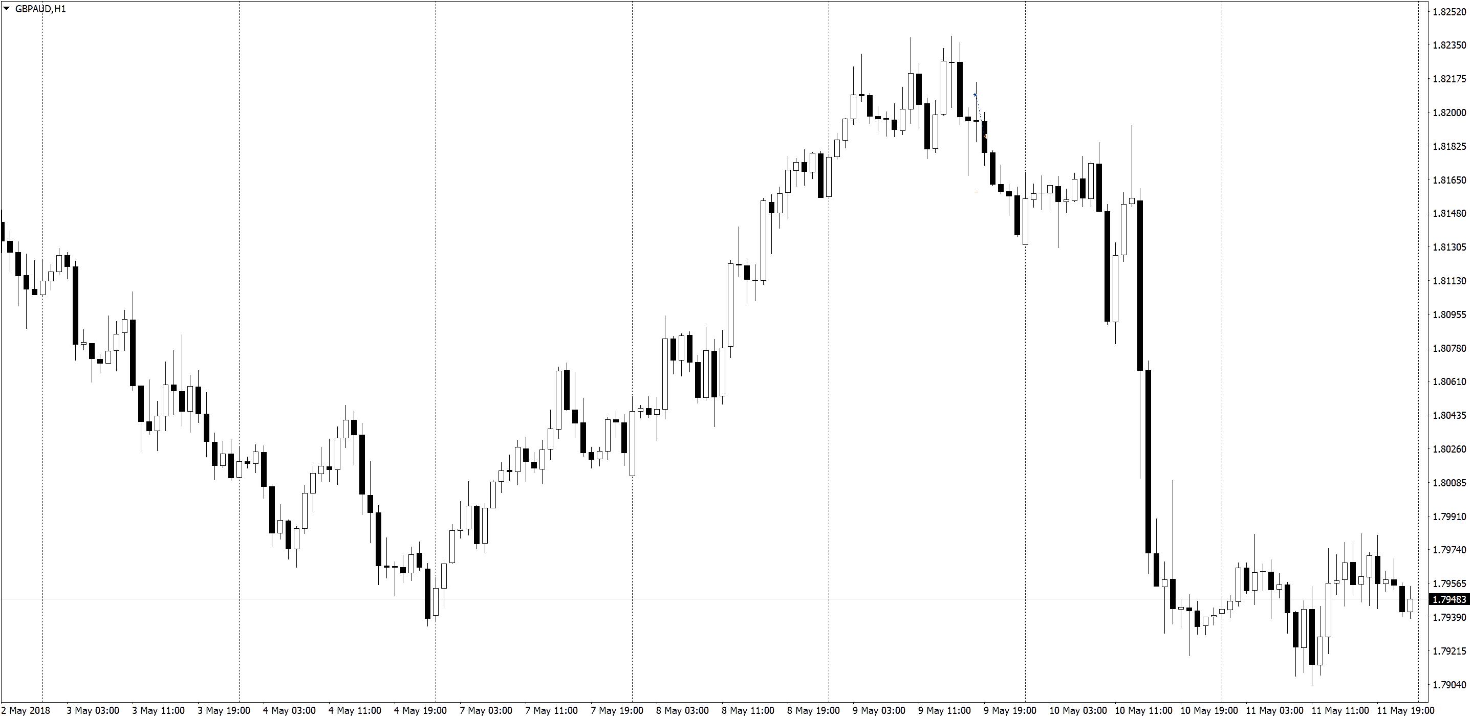 GBPAUDH1 1 Положительная доходность в трейдинге, торговле по M5 и M1