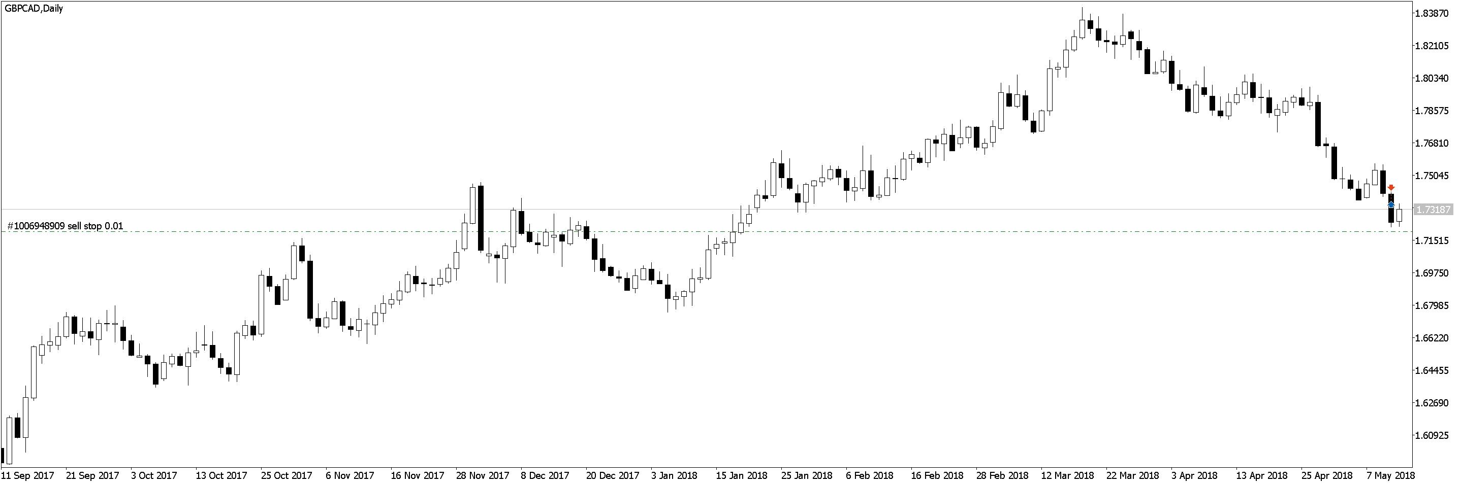 GBPCADDaily Положительная доходность в трейдинге, торговле по M5 и M1