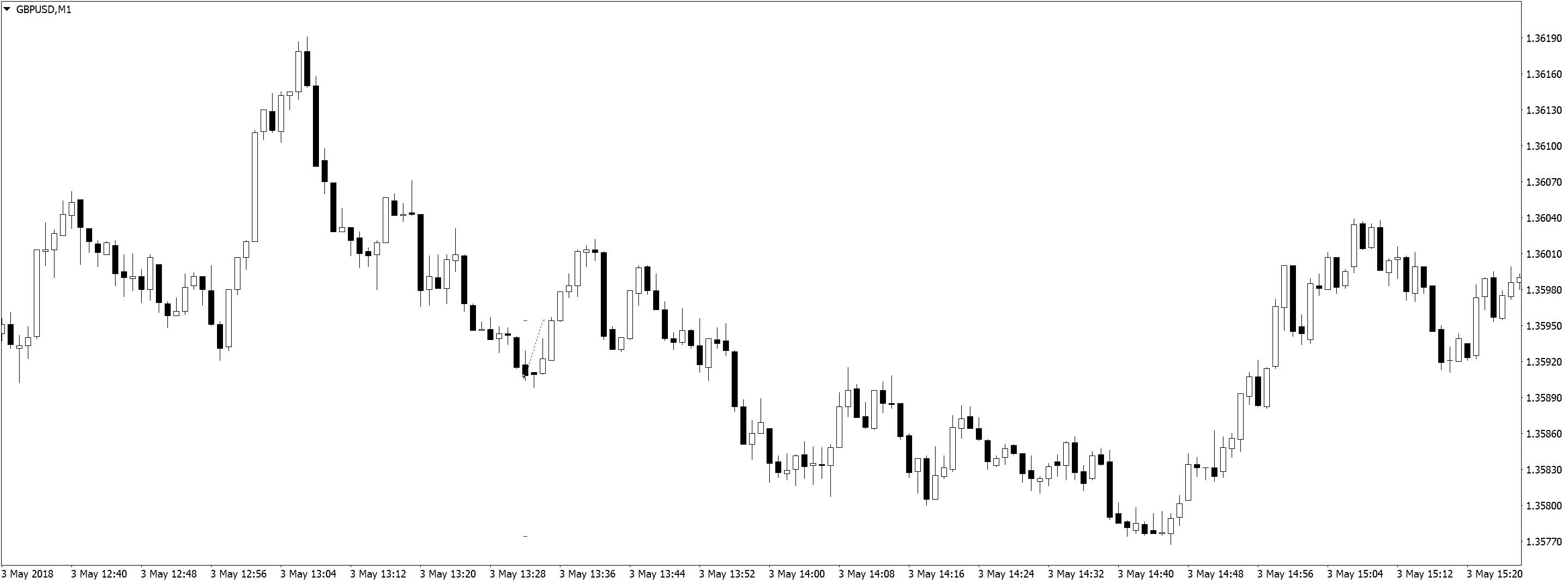 GBPUSDM1 Результаты в трейдинге на форекс, разделение депозита, скальпинг