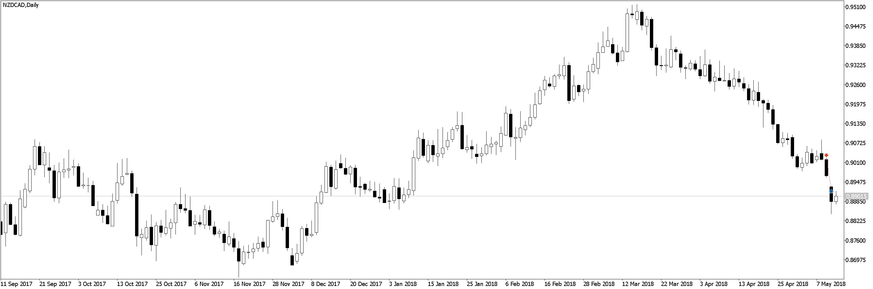 NZDCADDaily Положительная доходность в трейдинге, торговле по M5 и M1