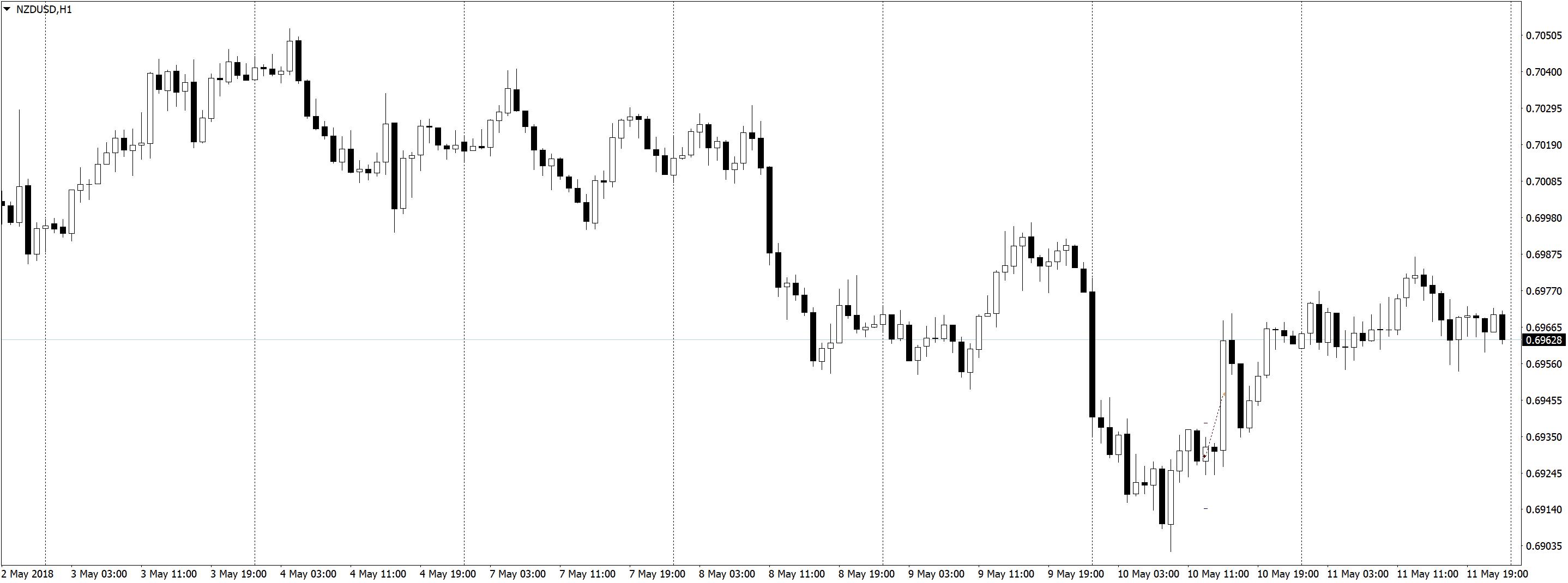 NZDUSDH1 1 Положительная доходность в трейдинге, торговле по M5 и M1