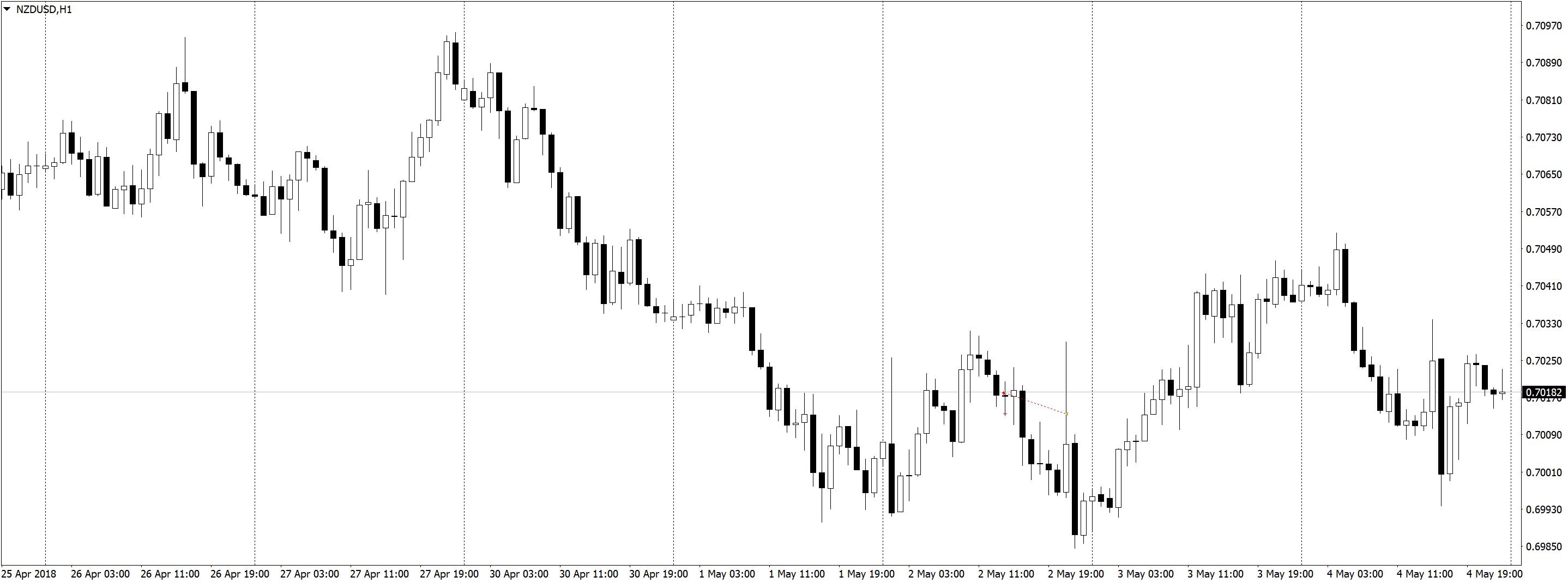 NZDUSDH1 2 Результаты в трейдинге на форекс, разделение депозита, скальпинг