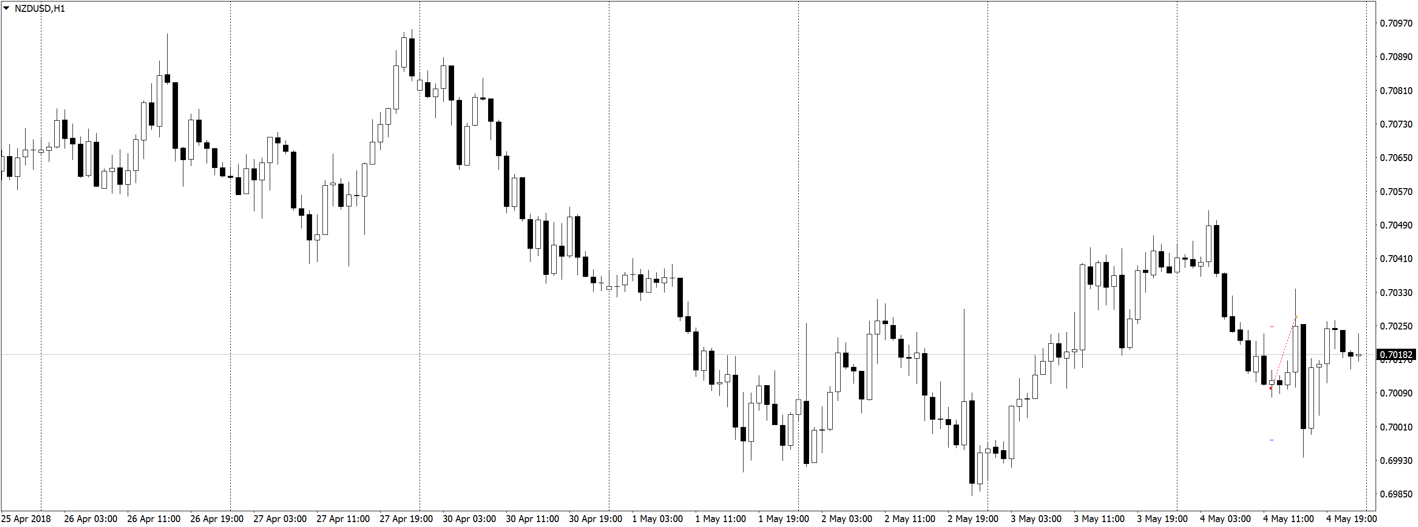 NZDUSDH1 3 Результаты в трейдинге на форекс, разделение депозита, скальпинг
