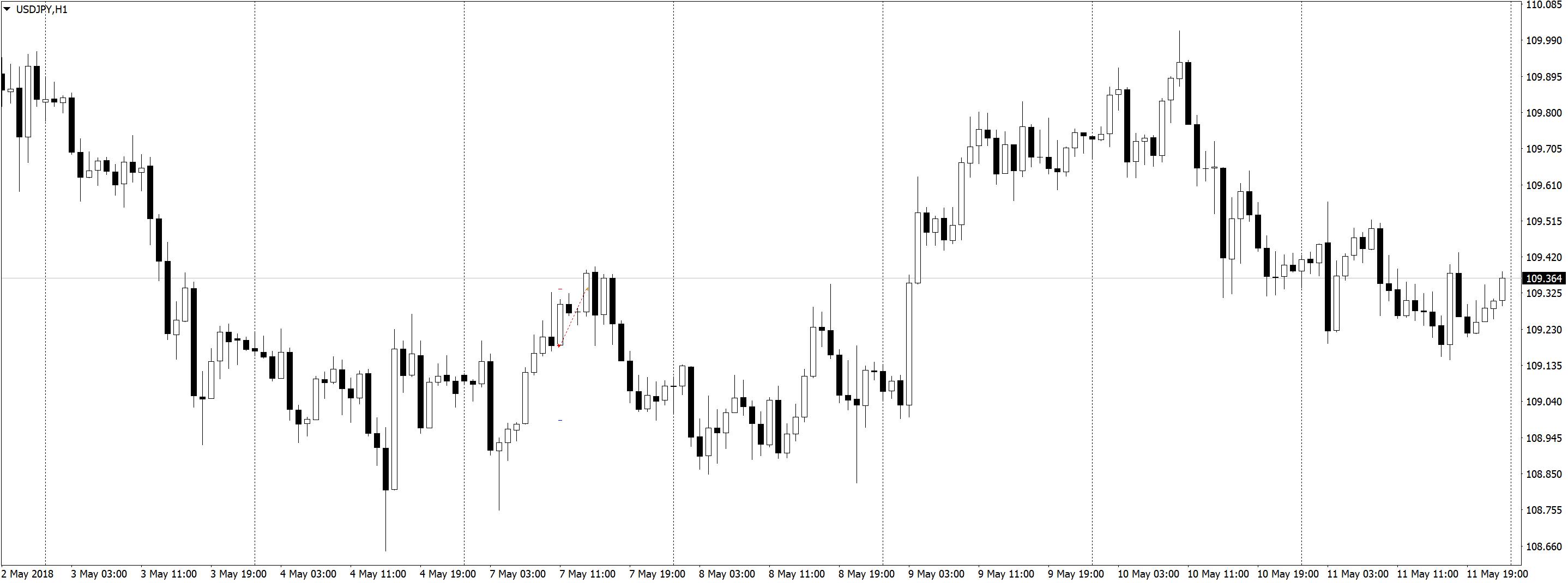 USDJPYH1 Положительная доходность в трейдинге, торговле по M5 и M1