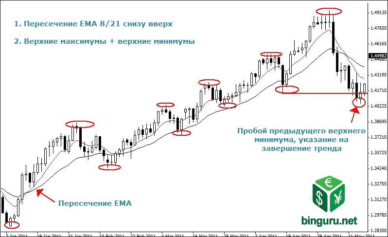 daily chart price movements Тренды