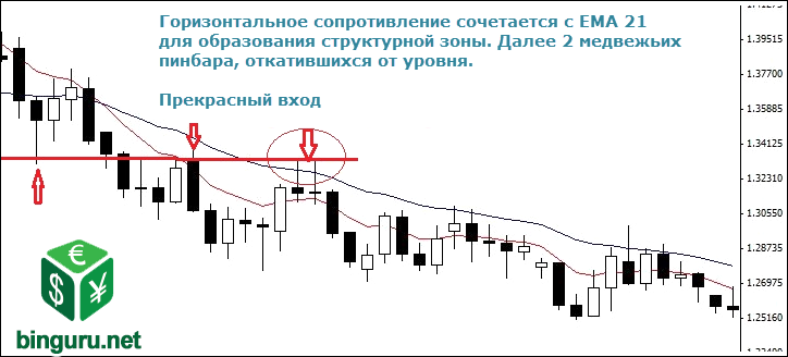dynamic and static support and resistance Тренды
