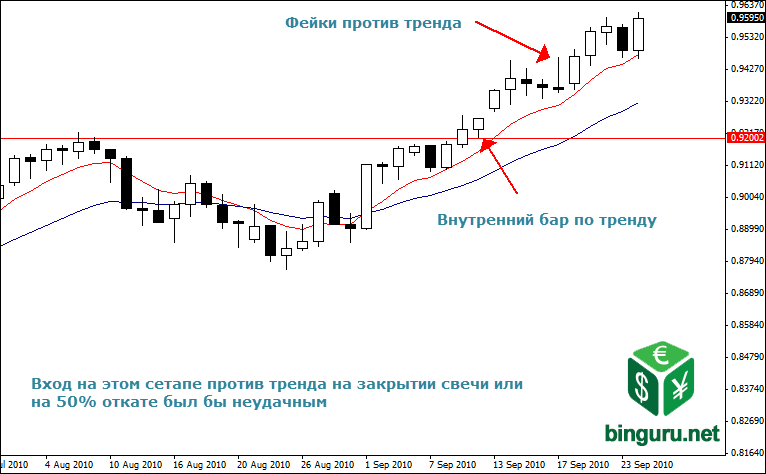 failed counter trend fakey Тренды
