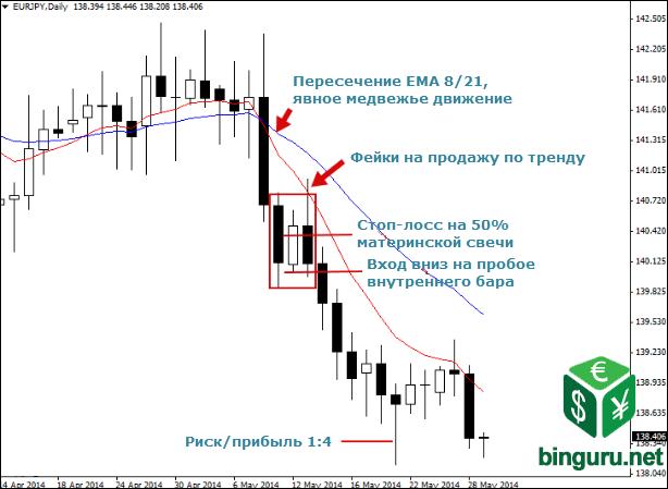 fakey chart momentum Фейки