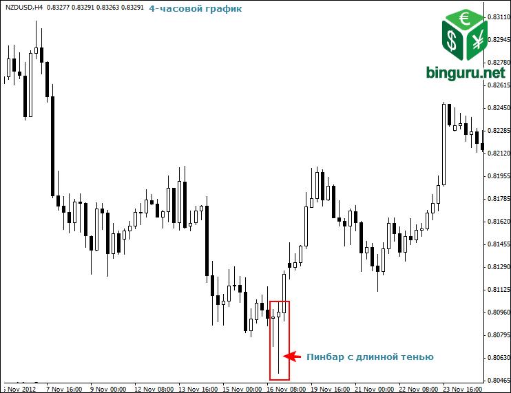 long tailed pinbar 4 hour chart Внутридневная торговля
