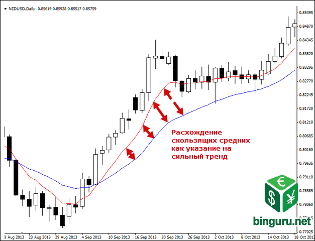 moving average divergence Тренды