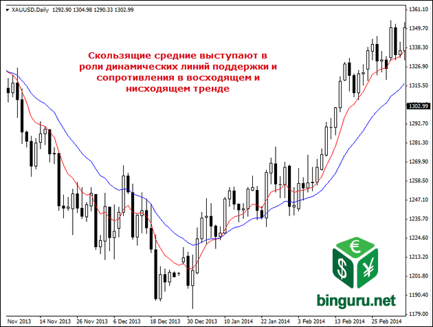moving average exponential Тренды