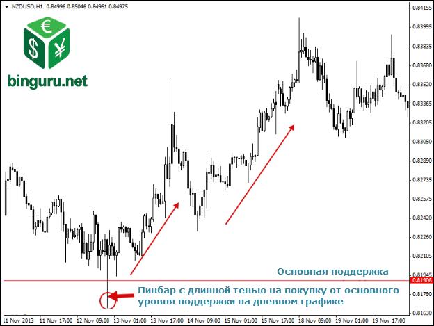 pinbar buy signal daily support Внутридневная торговля