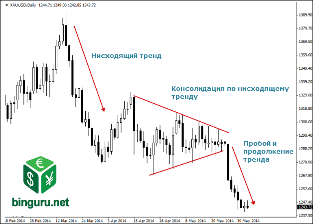 xauusd daily chart Внутридневная торговля