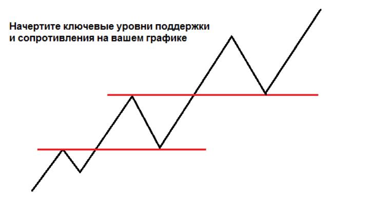 5a50e8bd0ab378b16748d4ec91b2069d Как создать свой собственный торговый план?