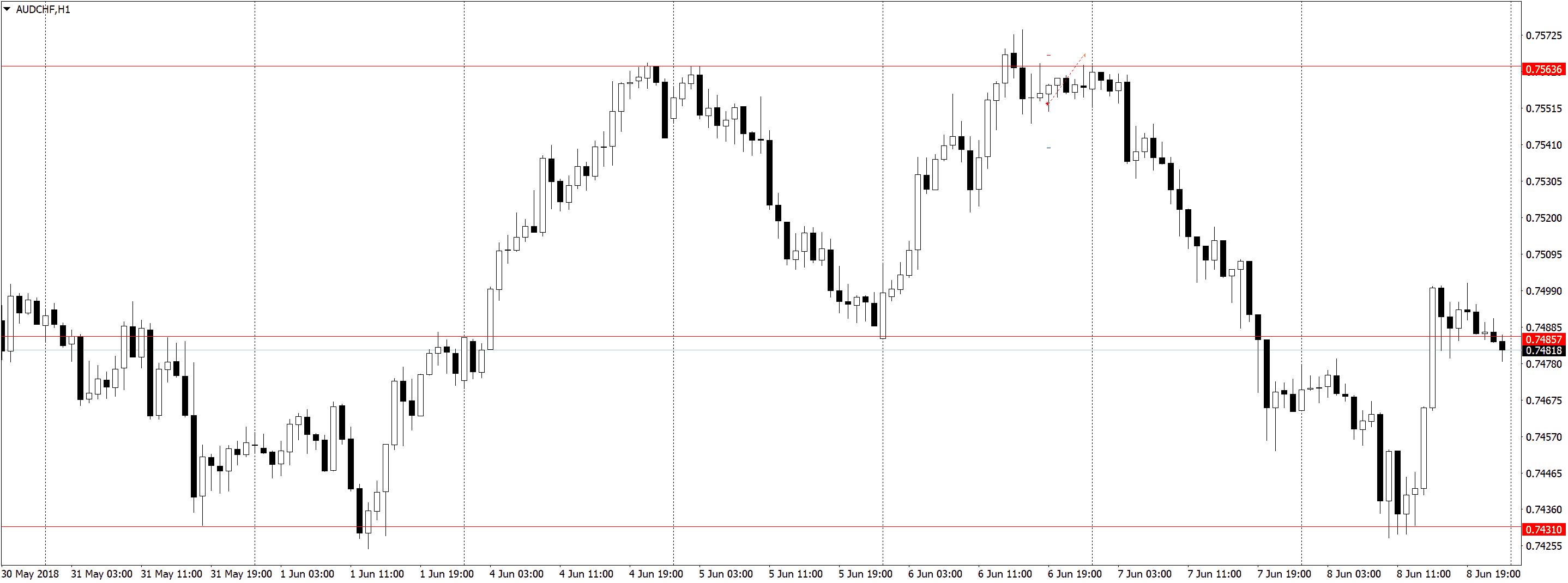 AUDCHFH1 Торговля по H1, трейдинг в удовольствие, три состояния рынка