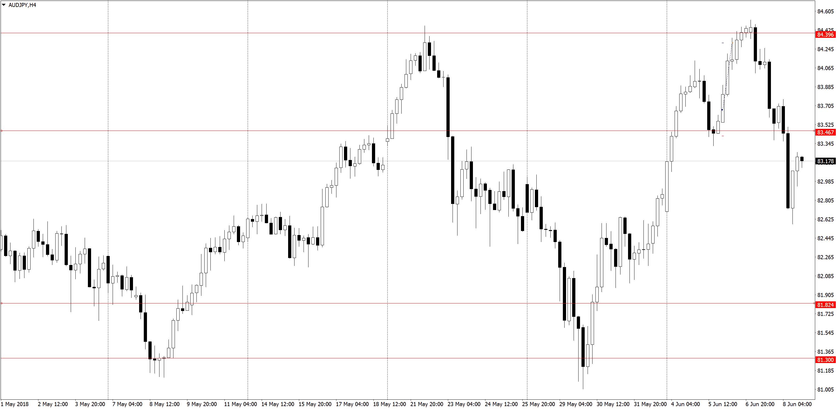 AUDJPYH4 Торговля по H1, трейдинг в удовольствие, три состояния рынка