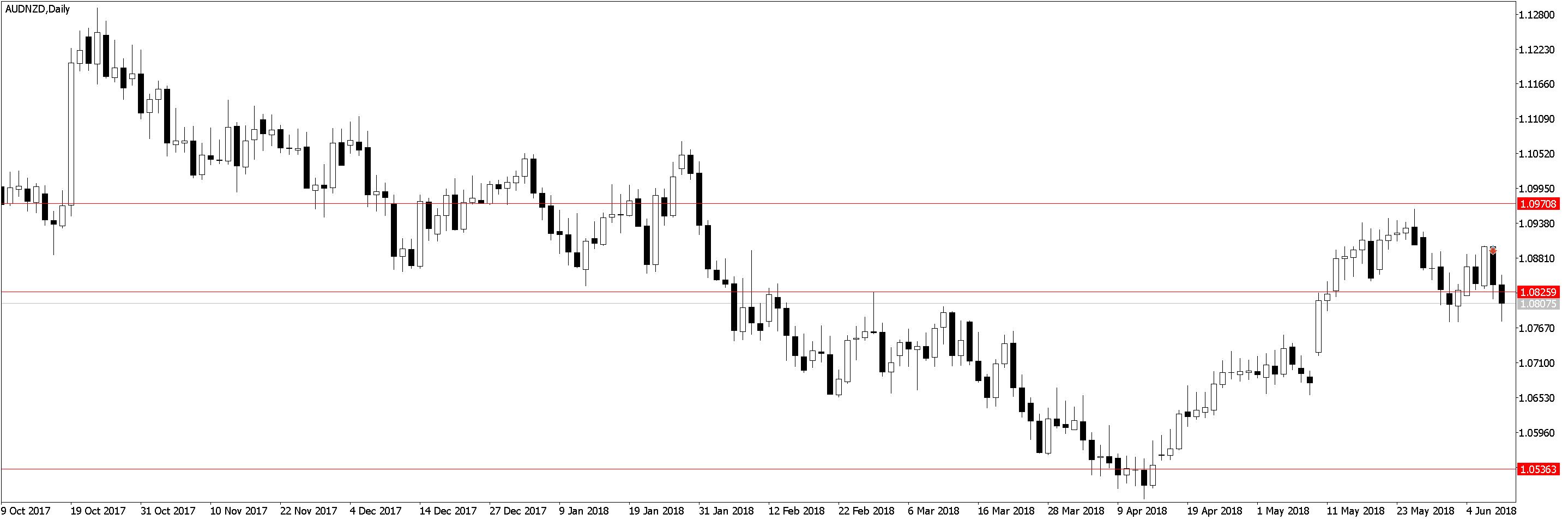 AUDNZDDaily Торговля по H1, трейдинг в удовольствие, три состояния рынка